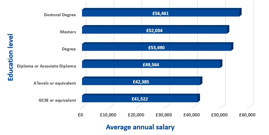 Chart showing the average annual salary by education level