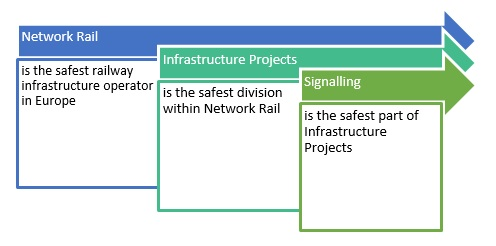 UK rail signalling is the safest in Europe